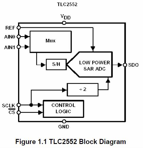 TLC2552,TLV2542和MSP430F149的特点及接口代码的详细概述