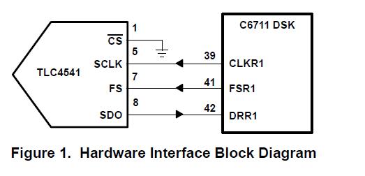 如何将TLC4541模数转换器连接到TMS320C6711 DSP的方法详细概述
