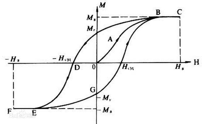 什么是磁滞损耗?为什么有磁滞损耗