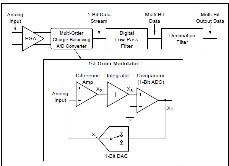 使用三角积分转换器的高转换速度TI编程技巧的详细资料概述