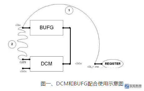 FPGA的DCM时钟管理单元概述