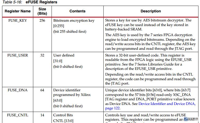 xilinx FPGA bit 文件加密