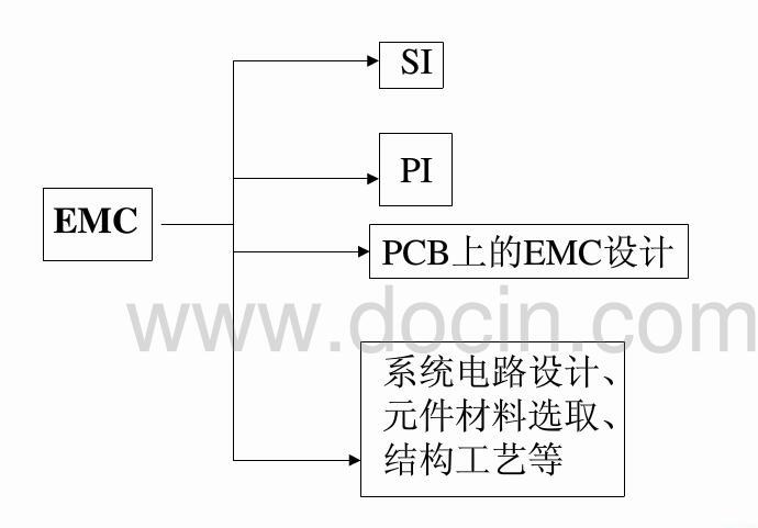 一文详解高速PCB的EMC设计原则
