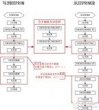 大神教你快速上手:标准80C51单片机模拟I2C总线的主机程序
