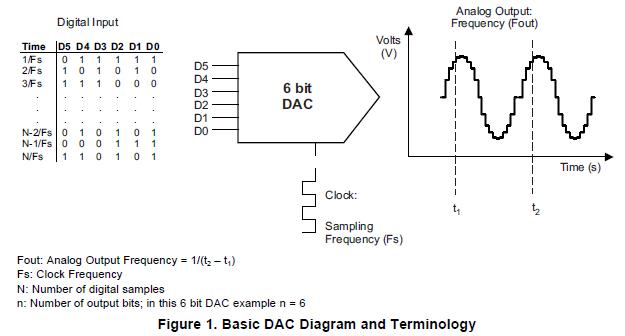 高速数模转换器相关广泛的理论和主题的详细介绍
