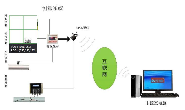 解析基于RS485总线的远程测控系统