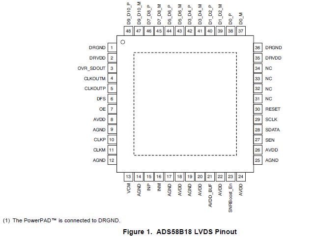 ADS58B18和ADS58B19的英文原版数据手册免费下载