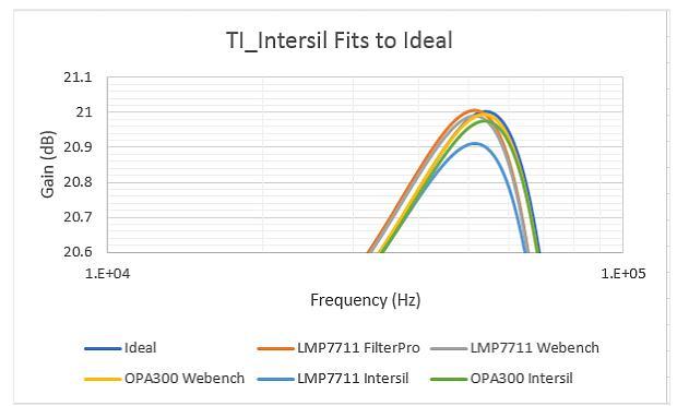 对比四种有源滤波器设计工具_哪个误差最小