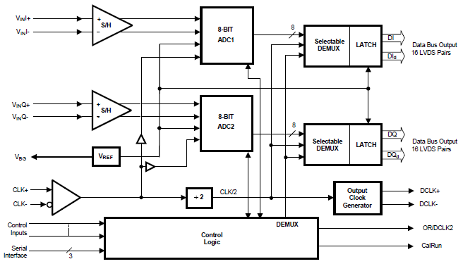 ADC08DL500的详细英文数据手册详细概述(免费下载)
