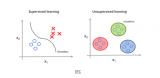 Python无监督学习的几种聚类算法包括K-Me...