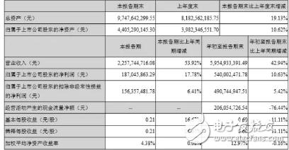 立讯精密净利增10.82亿元 业务向国内市场积极延伸