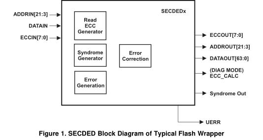 基于TMSX70微控制器的ECC处理