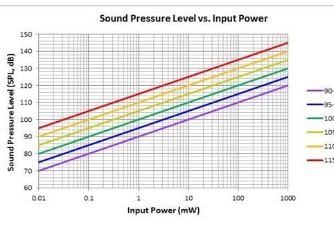 如何确定头戴式耳机需要的功率需求