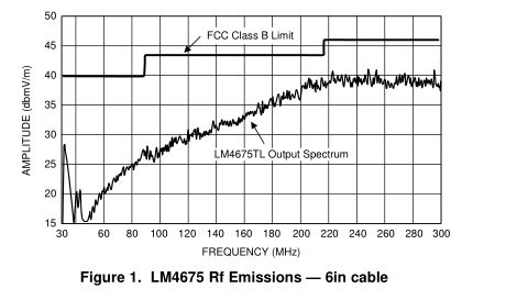 LM4675超低 EMI、无滤波器、2.65w、Mono、D类扩频音频功率放大器