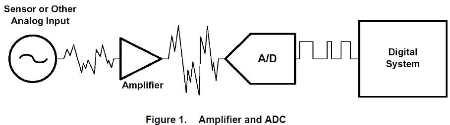 连接通用放大器和模数转换器时必须考虑的各种考虑因素的详细描述
