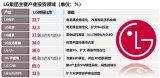 中国显示行业崛起,韩设备市场抢占商机