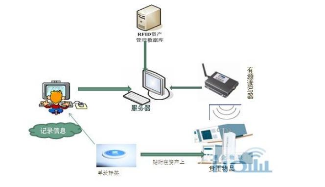 一文看懂,无线射频识别技术及其应用发展趋势