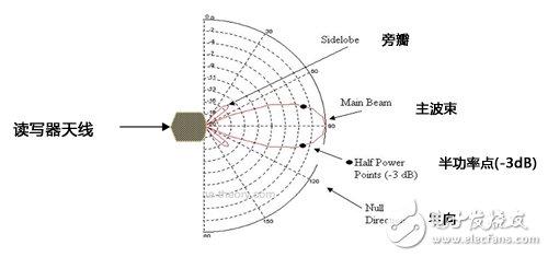 通过提高天线增益延长RFID读写器操作距离解析