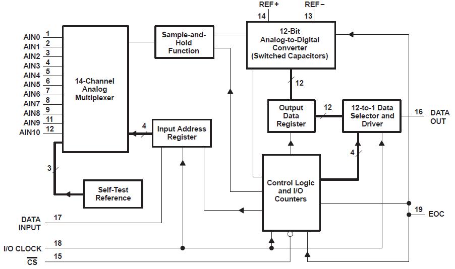 TLC2543数字转换器的英文原版数据手册详细概述