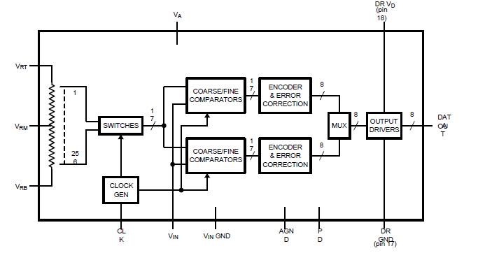 ADC08060模数转换器的英文原版数据手册免费下载