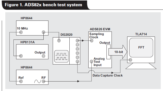 ADS82X系列的介绍和应用如何使用采样时钟来操作的详细概述