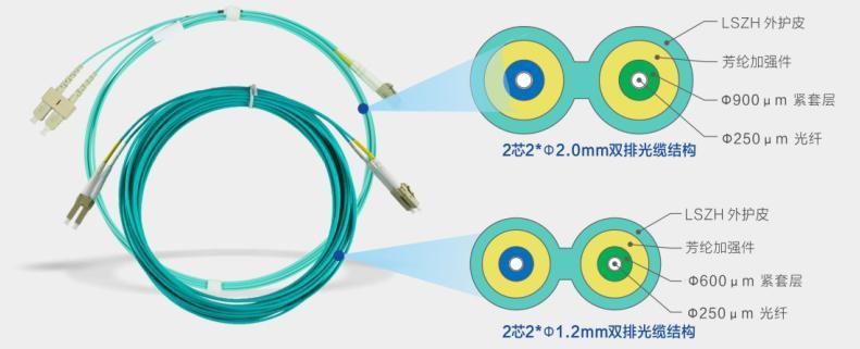 100G以太网光纤布线瘦身方案:光缆体积减少40%,光缆重量减少约30%