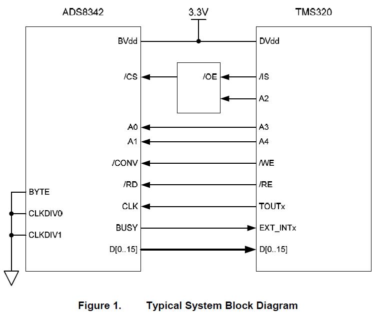 如何使用TMS320系列DSP实现对ADS8342控制的方法详细概述
