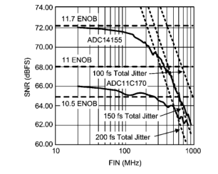 高速ADC的接口,驱动和时钟方案
