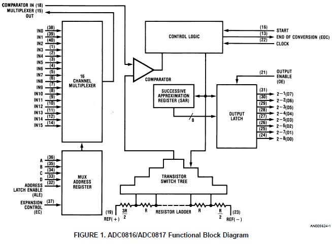 用于复用器的数据采集的AD转换器ADC0816和ADC0817的详细资料概述