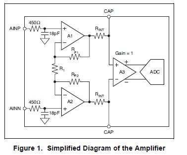 ADS1131模数转换器的详细资料免费下载
