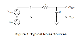 电子噪声的一些基本概念和ADC结合使用的滤波器的选择和设计详细概述