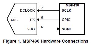 如何将MSOP8EVM与模数转换器的EVM接口连接到MSP430系列处理器的方法