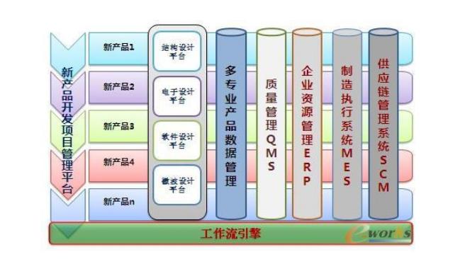 解读:一种基于模块化设计的PLM平台建设