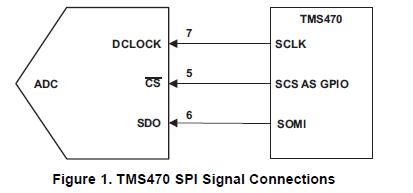 如何将MSOP8EVM连接到TMS470系列微控制器的方法的详细概述