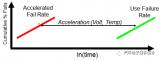 TI针对其产品可靠性进行的各种类型测试的信息