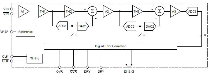 ADS5474模数转换器的数据手册详细资料(免费下载)