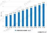 激光雷达产业链分析,中国激光雷达市场规模