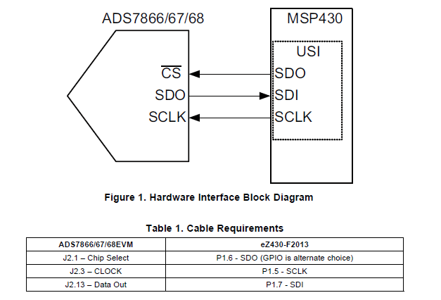 如何在SPI模式下将ADS7866/67/68ADC连接MSP430F2013通用串行接口的概述