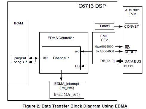 如何将ADS7888连接到TMS35C613 DSP的方法的详细资料概述