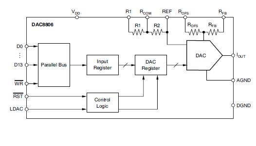 DAC880614位并行输入乘法数模转换器的详细英文原版资料免费下载