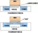 一文详解MOS管(构造、特点、实用电路)