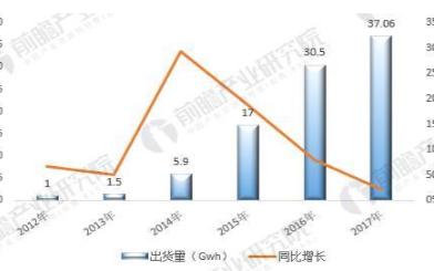动力锂电池产业化进程已经处于国际领先地位