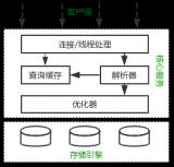 详解MySQL的查询优化 MySQL逻辑架构分析