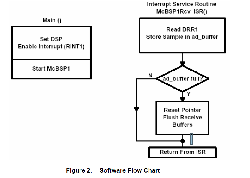 如何将模块化MSOP8评估模块(EVM)连接到TMS320C5X处理器接口的概述