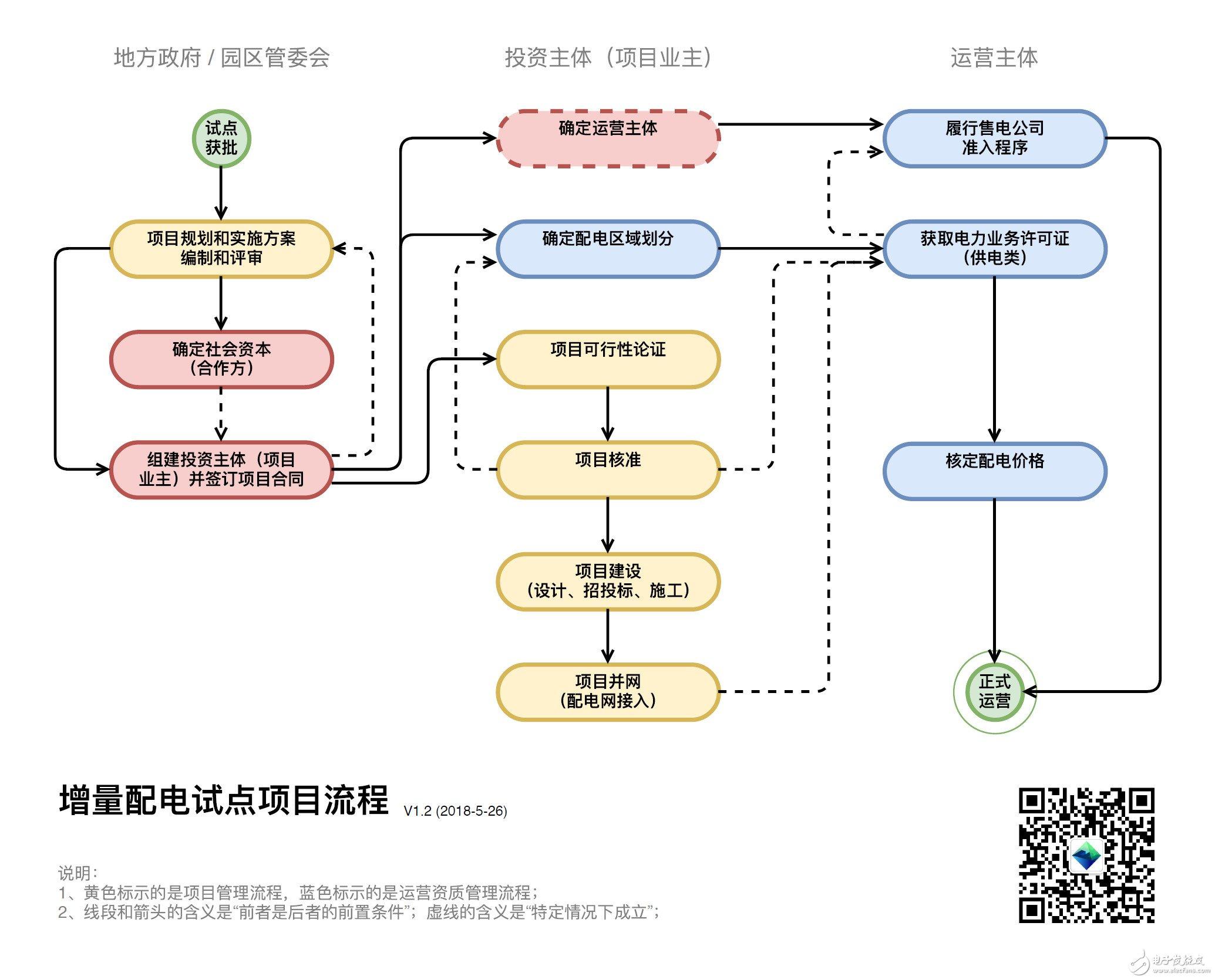 增量配电试点项目落地前需要开展的工作流程划分图