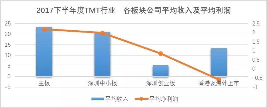 2018年TMT行业创投新趋势分析