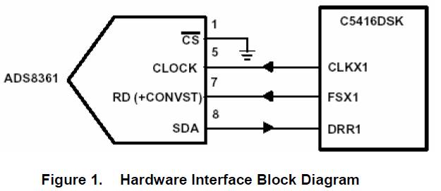 使用MCBSP1将ADS8361模数转换器连接到TMS320VC5416 DSP的方法介绍