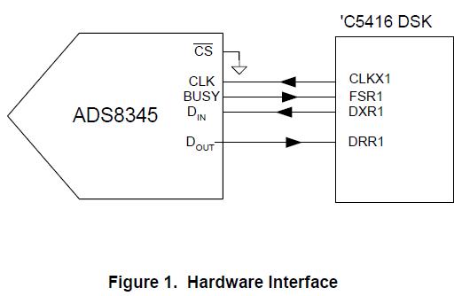 如何将ADS8345模数转换器连接到C5000固定点16位数字信号处理器的概述