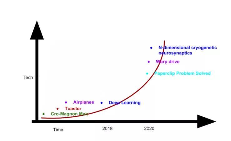 带你了解AI研究人员年薪百万背后的真相