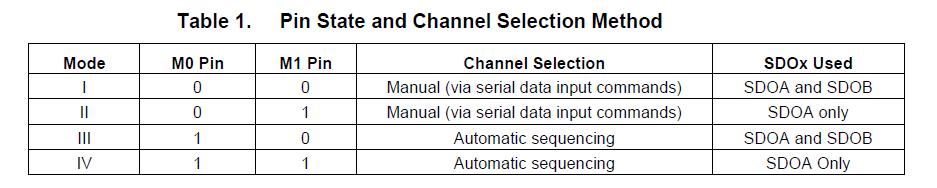 ADS7863A的介绍和对比ADS7863的变化和ADS7863A的应用概述